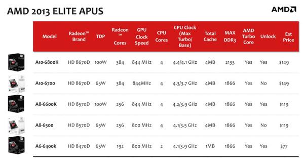 AMD 2013 Elite APU
